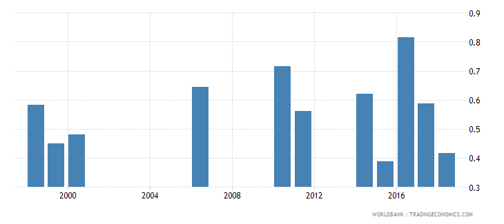 samoa repetition rate in grade 3 of primary education female percent wb data