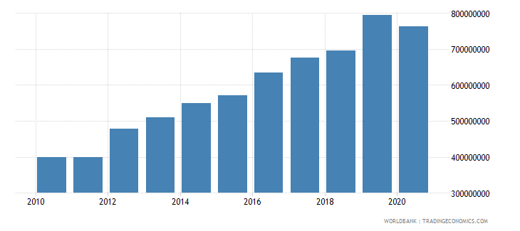 samoa revenue excluding grants current lcu wb data