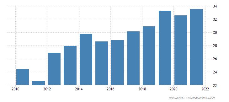 samoa revenue excluding grants percent of gdp wb data