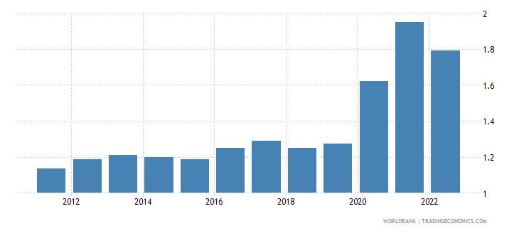 samoa rural population growth annual percent wb data