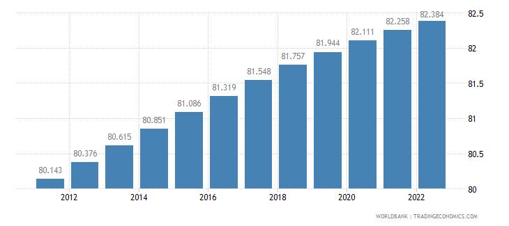 samoa rural population percent of total population wb data