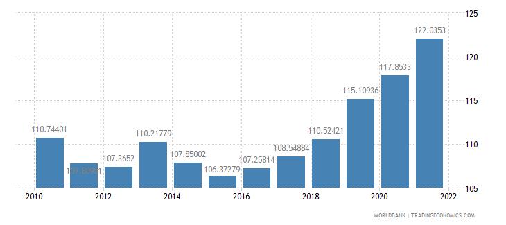 samoa school enrollment primary percent gross wb data
