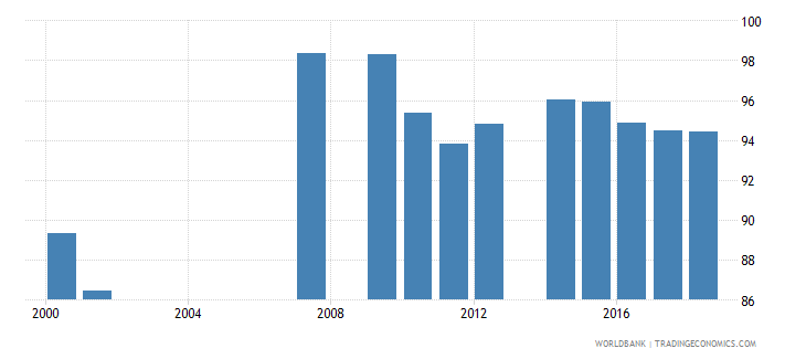 samoa school enrollment primary percent net wb data