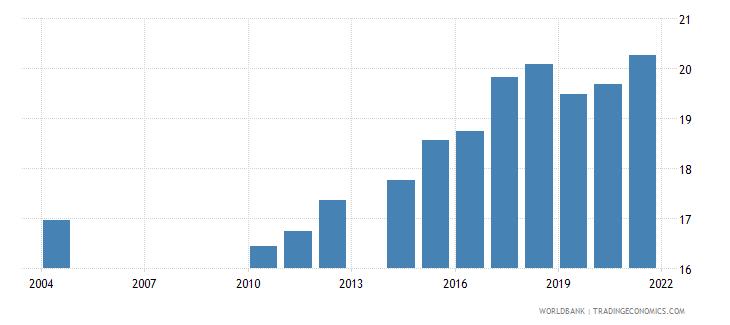 samoa school enrollment primary private percent of total primary wb data