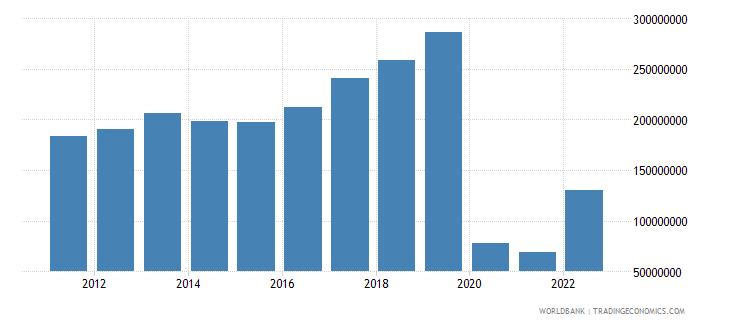 samoa service exports bop us dollar wb data