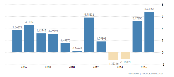 samoa services etc  value added annual percent growth wb data