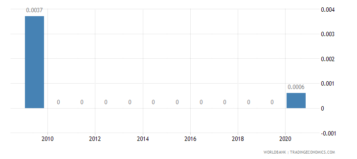samoa short term debt percent of total external debt wb data