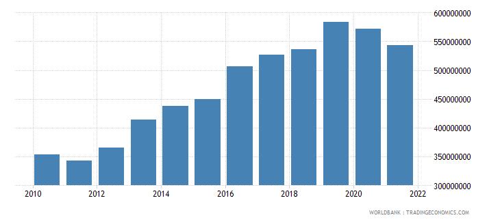 samoa tax revenue current lcu wb data