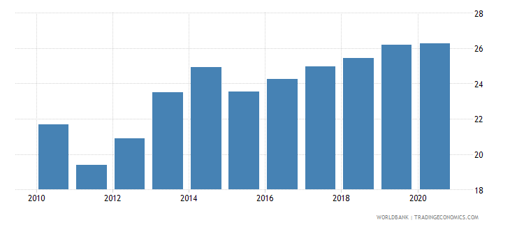 samoa tax revenue percent of gdp wb data
