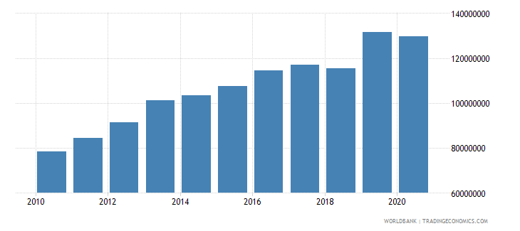 samoa taxes on income profits and capital gains current lcu wb data