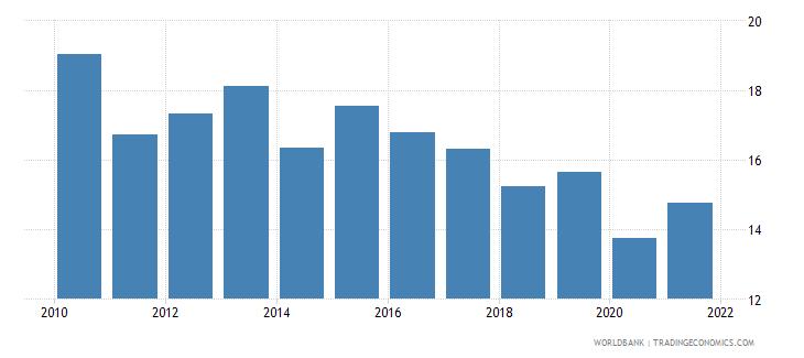 samoa taxes on income profits and capital gains percent of revenue wb data