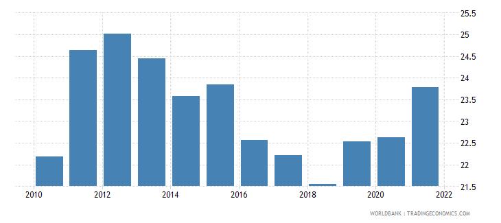 samoa taxes on income profits and capital gains percent of total taxes wb data