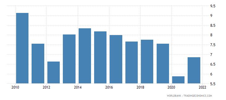 samoa taxes on international trade percent of revenue wb data