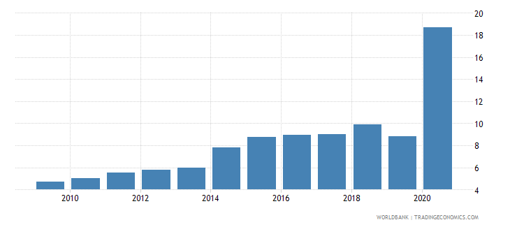 samoa total debt service percent of exports of goods services and income wb data