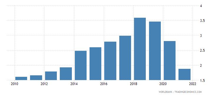 samoa total debt service percent of gni wb data