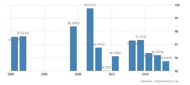 samoa total enrollment primary percent net wb data