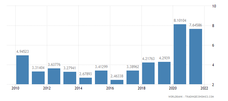 samoa total reserves in months of imports wb data