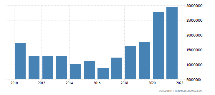 samoa total reserves includes gold us dollar wb data