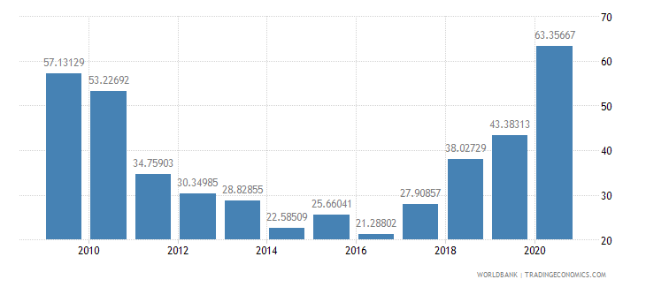 samoa total reserves percent of total external debt wb data