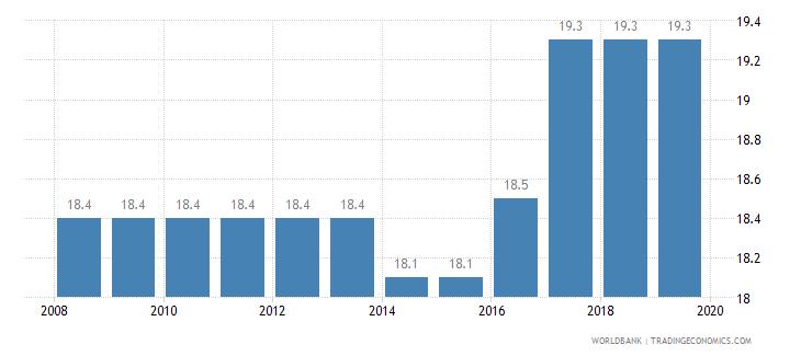 samoa total tax rate percent of profit wb data