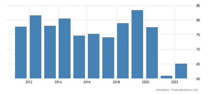 samoa trade percent of gdp wb data