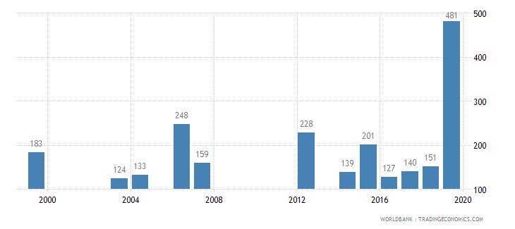 samoa trademark applications total wb data