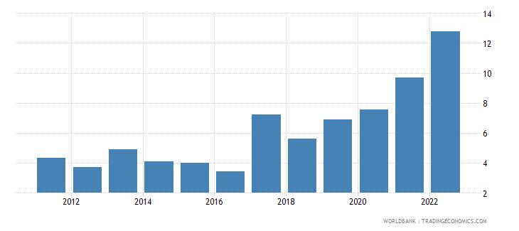 samoa transport services percent of service exports bop wb data