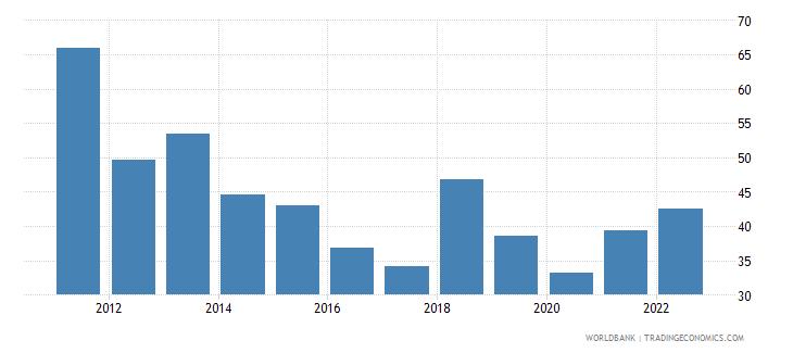 samoa transport services percent of service imports bop wb data