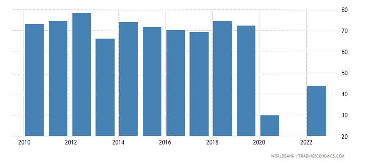 samoa travel services percent of service exports bop wb data