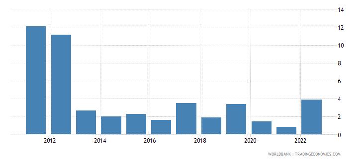 samoa travel services percent of service imports bop wb data
