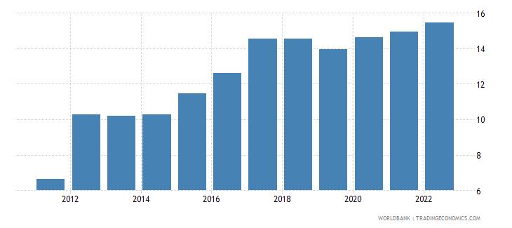 samoa unemployment female percent of female labor force wb data