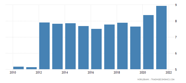 samoa unemployment male percent of male labor force wb data