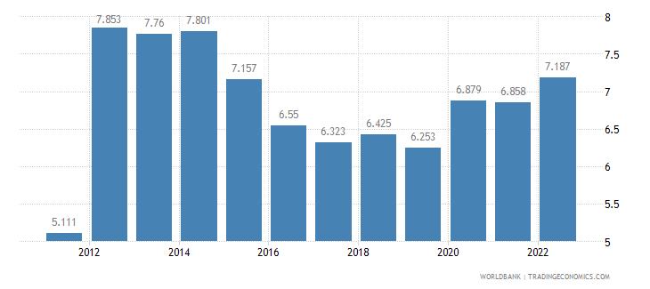samoa unemployment male percent of male labor force wb data