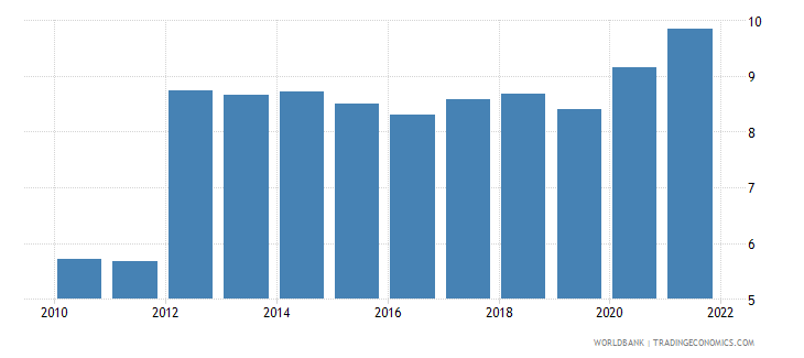 samoa unemployment total percent of total labor force wb data