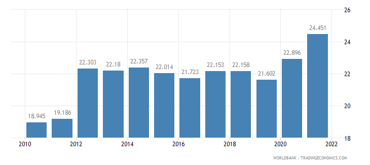 samoa unemployment youth female percent of female labor force ages 15 24 wb data