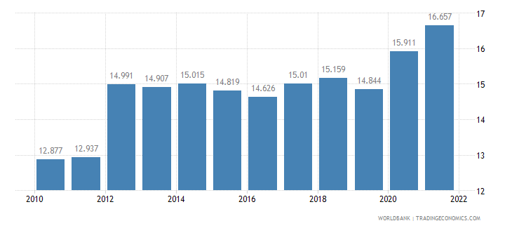 samoa unemployment youth male percent of male labor force ages 15 24 wb data