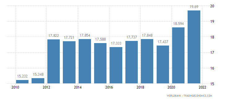 samoa unemployment youth total percent of total labor force ages 15 24 wb data