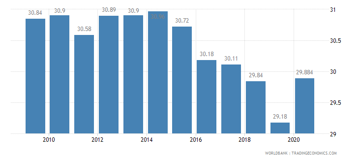 samoa vulnerable employment total percent of total employment wb data