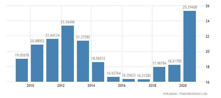 samoa workers remittances and compensation of employees received percent of gdp wb data