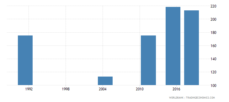 samoa youth illiterate population 15 24 years male number wb data