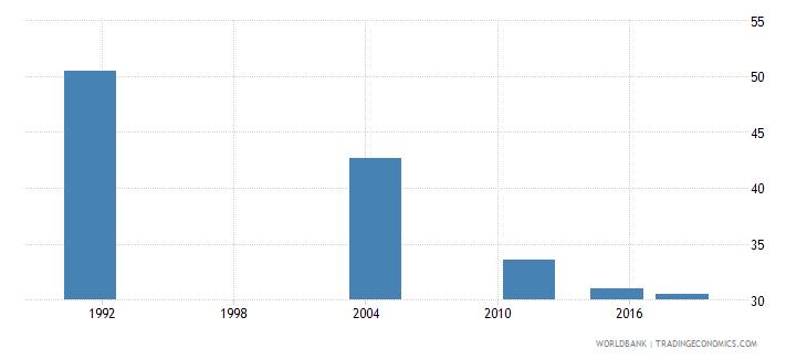 samoa youth illiterate population 15 24 years percent female wb data