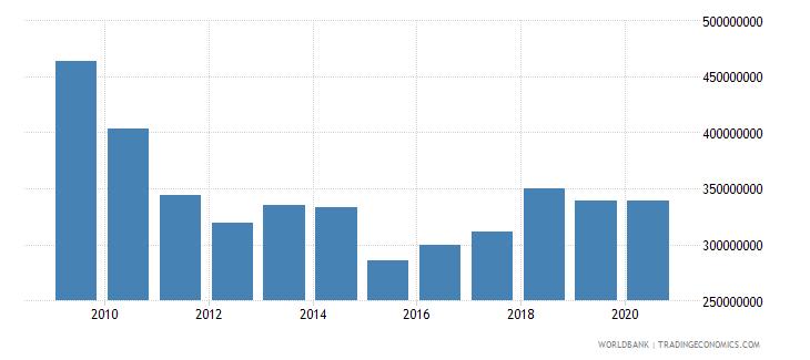 san marino adjusted savings consumption of fixed capital us dollar wb data