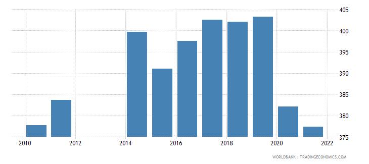 san marino bank accounts per 1000 adults wb data