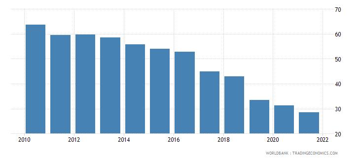 san marino bank branches per 100000 adults wb data