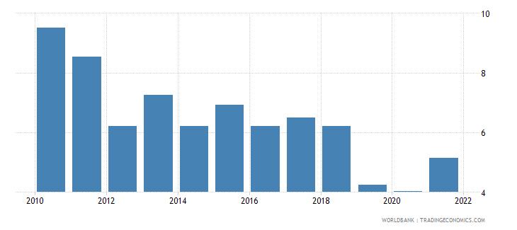 san marino bank capital to assets ratio percent wb data