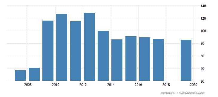 san marino bank cost to income ratio percent wb data