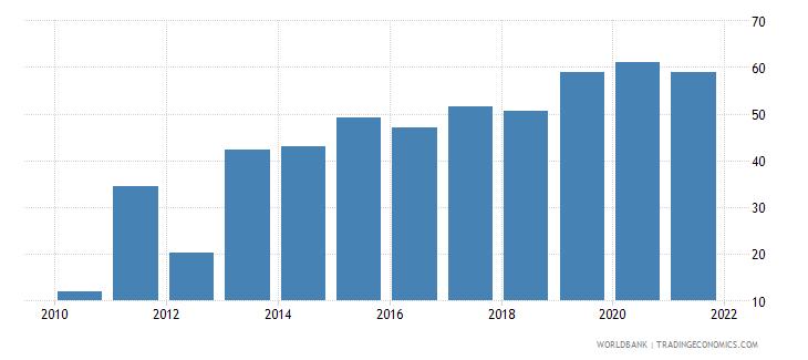 san marino bank nonperforming loans to total gross loans percent wb data