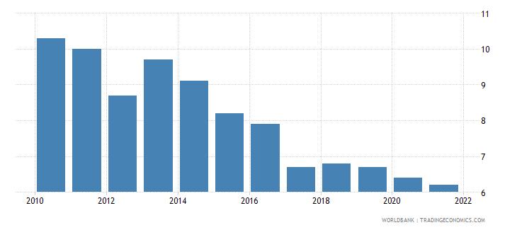 san marino birth rate crude per 1 000 people wb data