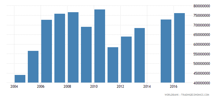san marino central government debt total current lcu wb data