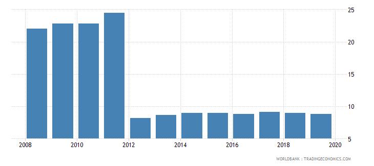 san marino cost of business start up procedures percent of gni per capita wb data